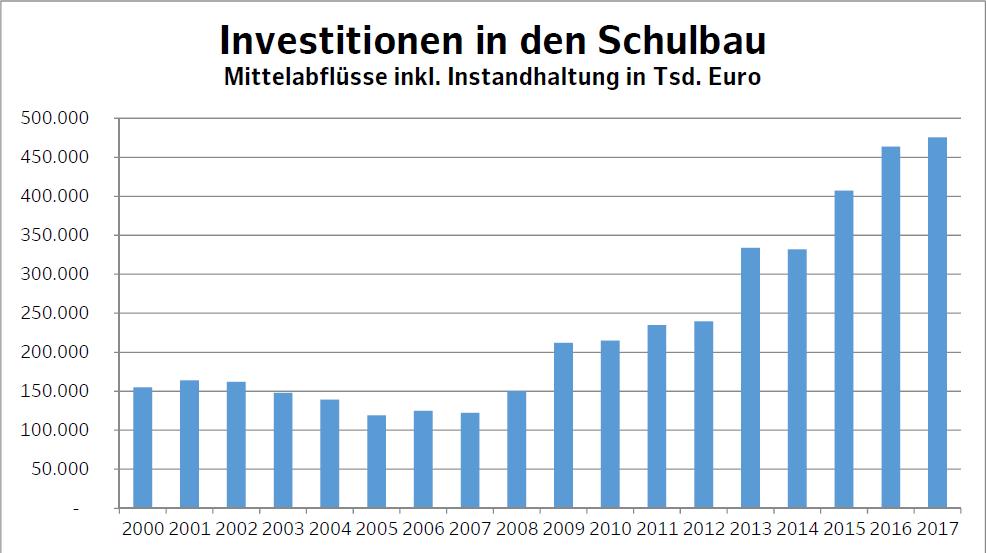 Investitionen des Schulbau Hamburg
