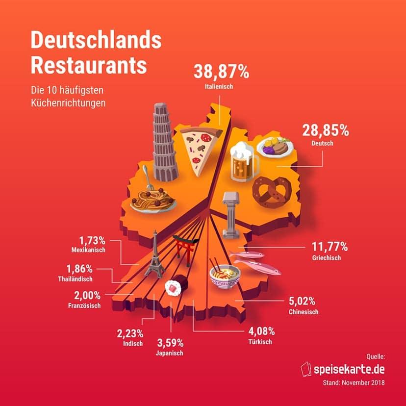 Die beliebtesten Länder-Küchen in der Bundesrepublik – Deutschlandkarte